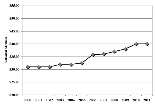state msw national median rate 2000-2011